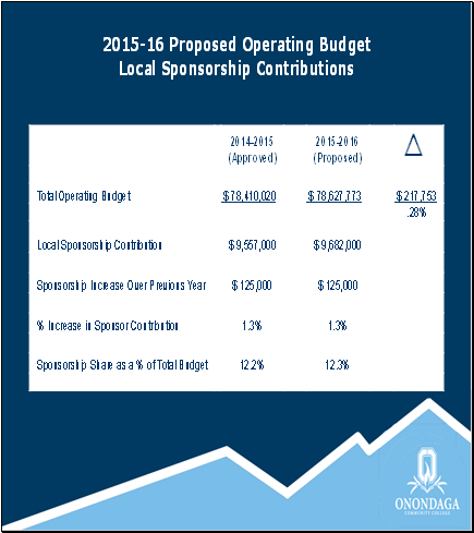 OCC budget