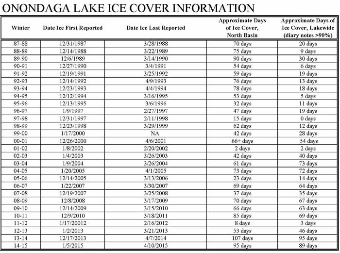 Onondaga Lake Ice Cover Information (1987-2015)